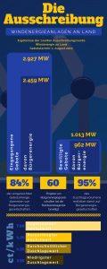 Ergebnisse der zweiten Ausschreibungsrunde Windenergie an Land; Gebotstermin: 1. August 2017